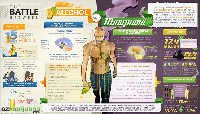 weed vs alcohol inforgraphoc